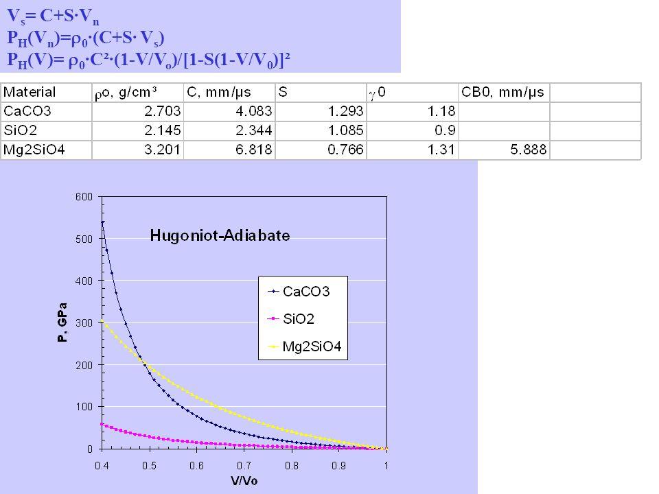 Vs= C+S·Vn PH(Vn)=r0·(C+S· Vs) PH(V)= r0·C²·(1-V/Vo)/[1-S(1-V/V0)]²